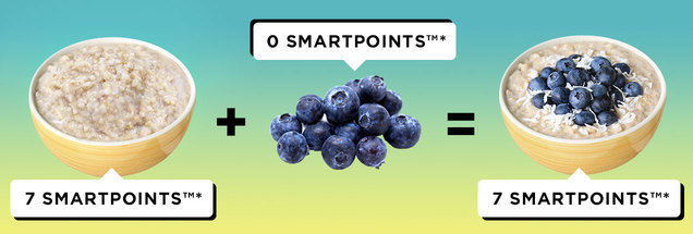 How SmartPoints are calculated for recipes